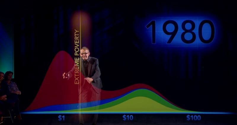 Rosling poverty 2