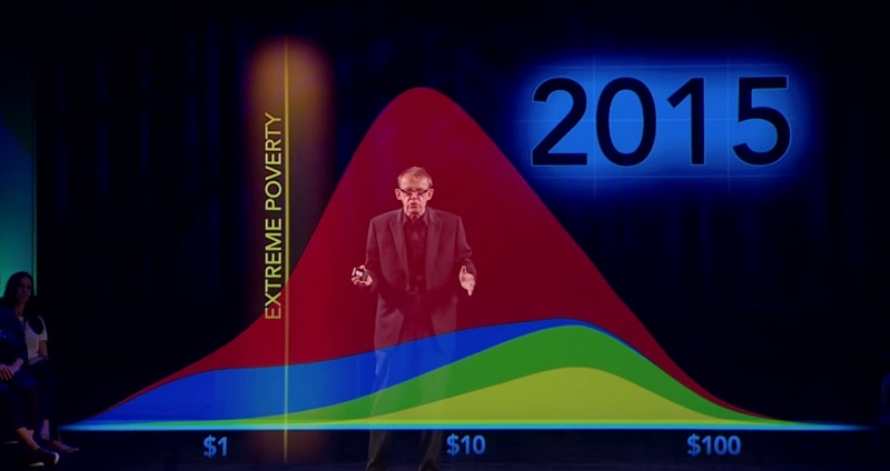 Rosling poverty 3